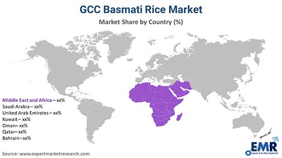 GCC Basmati Rice Market By Region