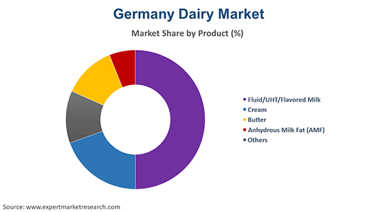 Germany Dairy Market by Product