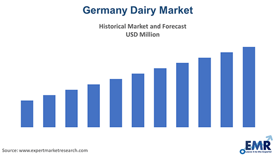 Germany Dairy Market