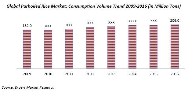 global parboiled rice market