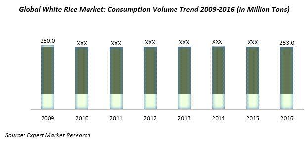 global white rice market