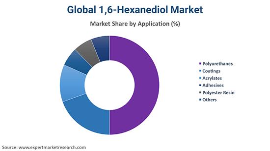 Global 1,6-Hexanediol Market By Application