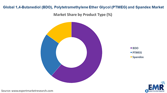 1,4-Butanediol (BDO), Polytetramethylene Ether Glycol (PTMEG) and Spandex Market by Product Type