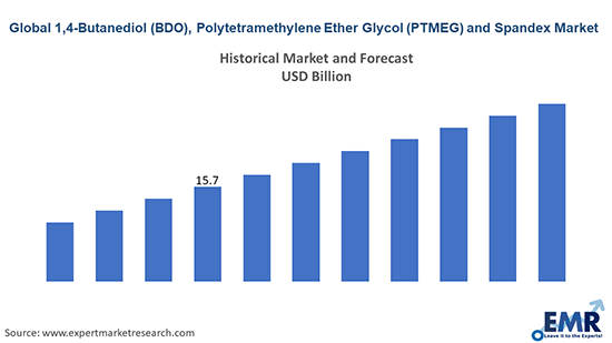 1,4-Butanediol (BDO), Polytetramethylene Ether Glycol (PTMEG) and Spandex Market