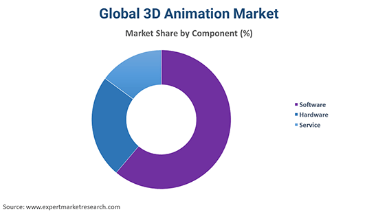 Global 3D Animation Market By Component