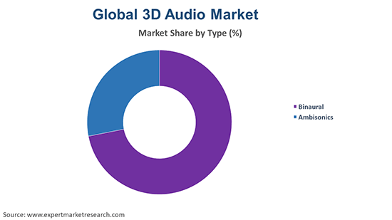 Global 3D Audio Market By Type
