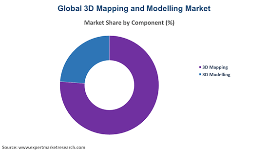 Global 3D Mapping and Modelling Market By Components