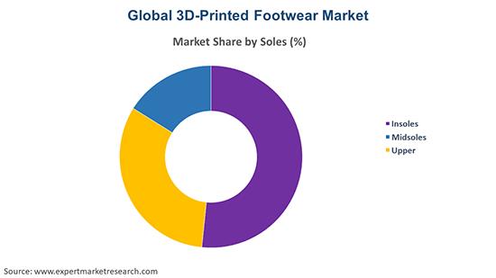 Global 3D-Printed Footwear Market By Soles