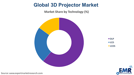 3D Projector Market by technology
