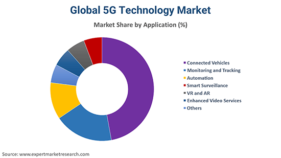 Global 5G Technology Market By Application