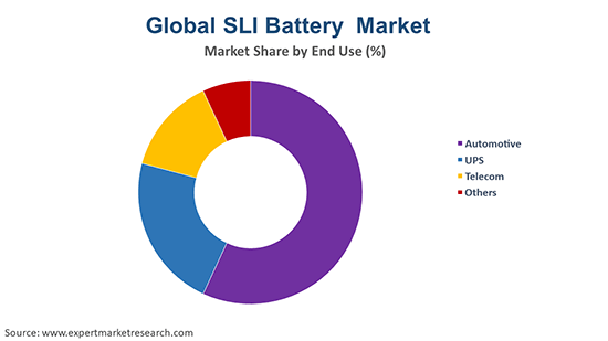 Global SLI Battery By End Use