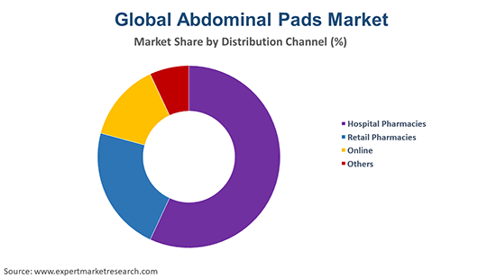 Global Abdominal Pads Market By Distribution Channel