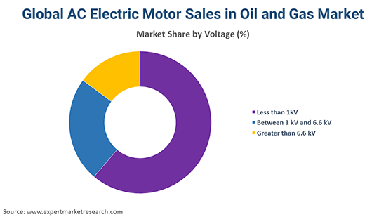 Global AC Electric Motor Sales in Oil and Gas Market By Voltage