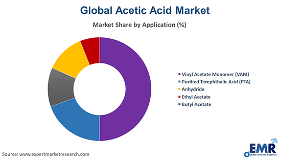 Acetic Acid Market by Application