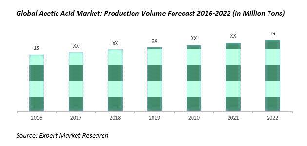 global acetic acid market