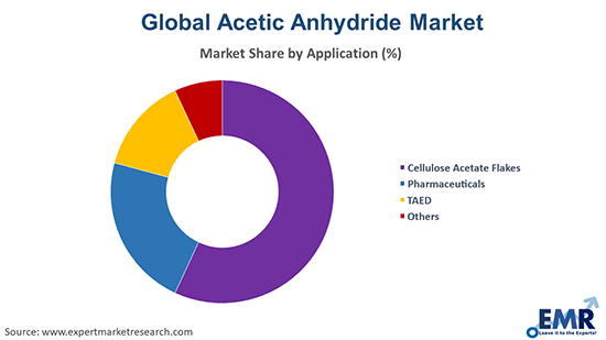 Acetic Anhydride Market by Application