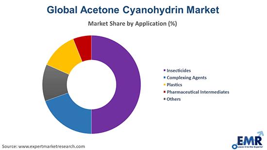 Global Acetone Cyanohydrin Market by Application