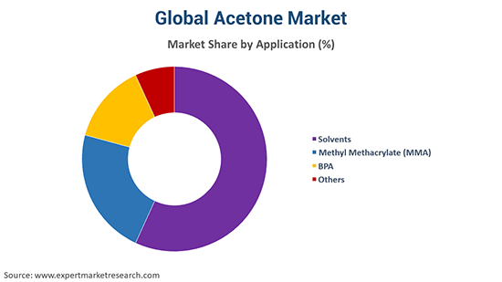 Global Acetone Market By Application