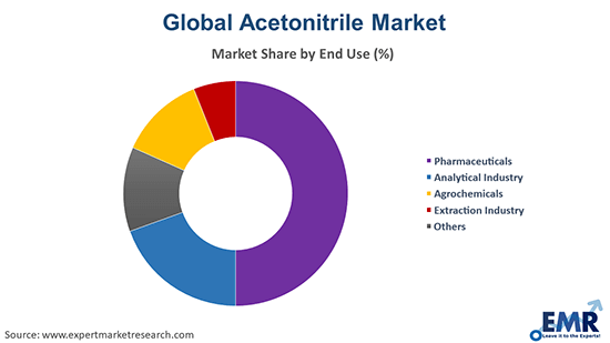 Acetonitrile Market by End Use