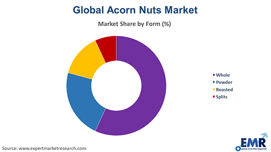 Acorn Nuts Market by Form