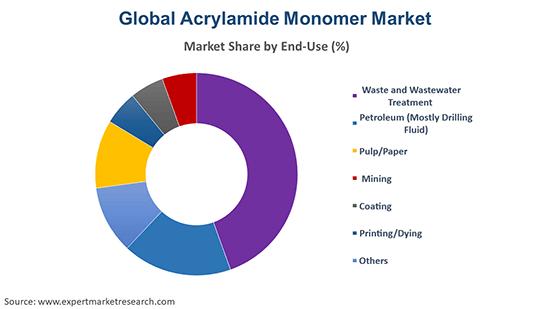 Global Acrylamide Monomer Market By End Use