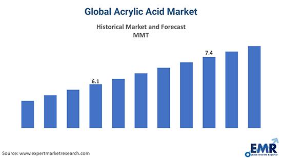 Global Acrylic Acid Market
