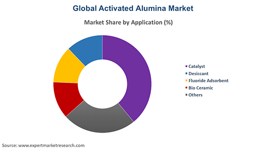 Global Activated Alumina Market By Application