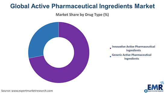 Active Pharmaceutical Ingredients Market by Drug Type