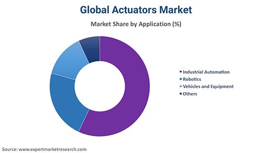 Global Actuators Market By Application