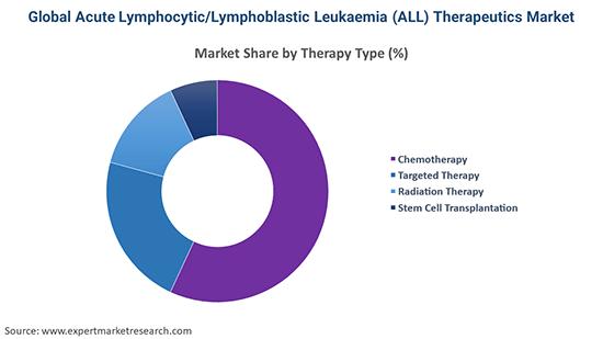 Global Acute Lymphocytic/Lymphoblastic Leukaemia (ALL) Therapeutics Market By Therapy Type