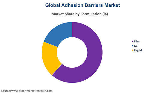 Global Adhesion Barriers Market By Formulation