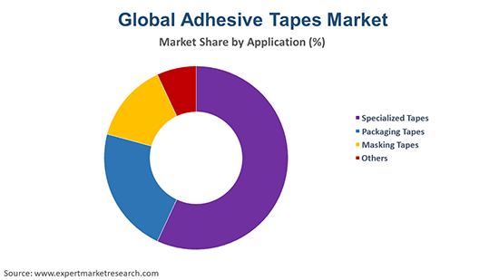 Global Adhesive Tapes Market By Application