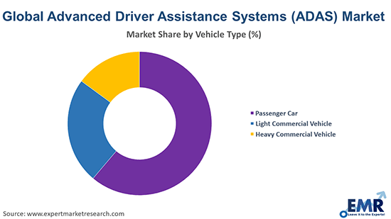 Advanced Driver Assistance Systems Market by Type