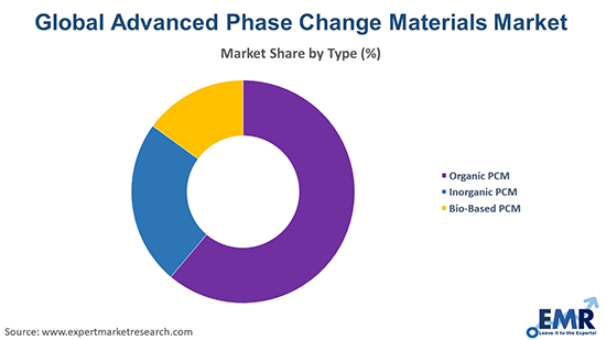 Advanced Phase Change Materials Market by Type