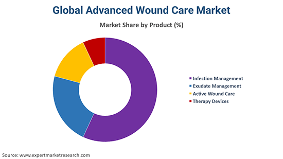 Global Advanced Wound Care Market By Product