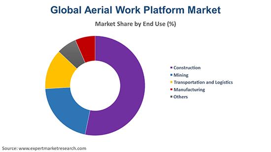 Global Aerial Work Platform Market By End Use