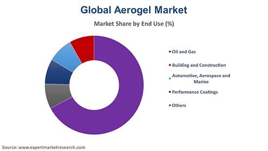 Global Aerogel Market By End Use