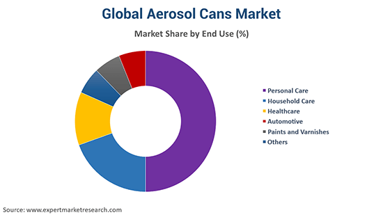 Global Aerosol Cans Market By End Use