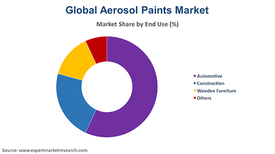 Global Aerosol Paints Market By End Use