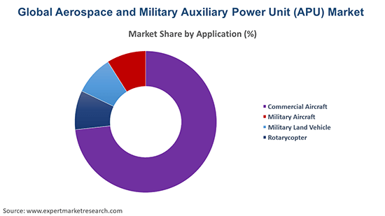 Global Aerospace and Military Auxiliary Power Unit (APU) Market By Application