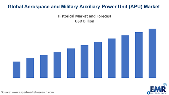 Global Aerospace and Military Auxiliary Power Unit (APU) Market