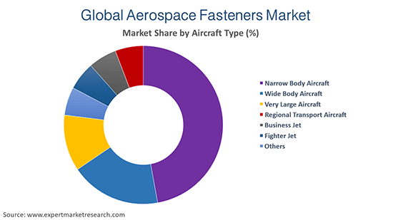 Global Aerospace Fasteners Market by Aircraft Type