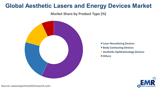 Aesthetic Lasers and Energy Devices Market by Product Type