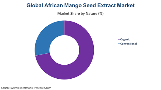 Global African Mango Seed Extract Market By Nature
