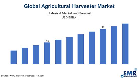 Global Agricultural Harvester Market