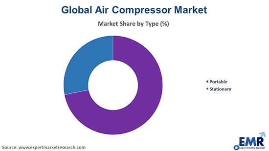 Air Compressor Market by Type