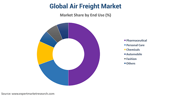 Global Air Freight Market By End Use