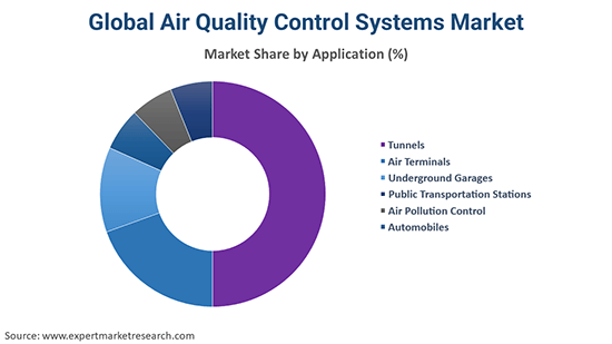 Global Air Quality Control Systems Market By Application