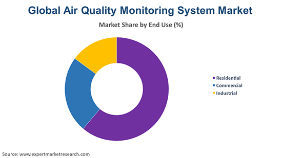 Global Air Quality Monitoring System Market By End Use