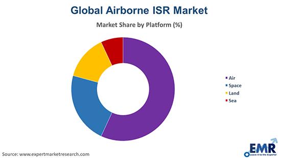 Airborne ISR Market by Platform